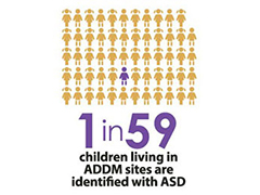1 in 59 statistic representing children with autism