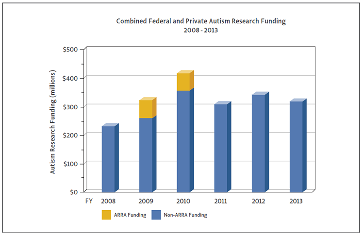 Bar Graph of combined federal and private autism research funding.