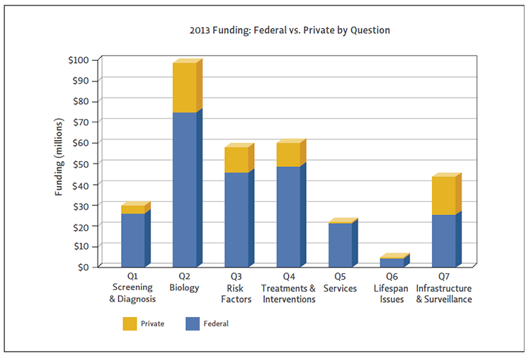 Bar chart shows Federal vs Private funding by question.