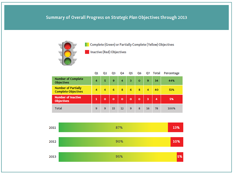 Color coded image showing Summary of Overall Progress on Strategic Plan Objectives through 2013