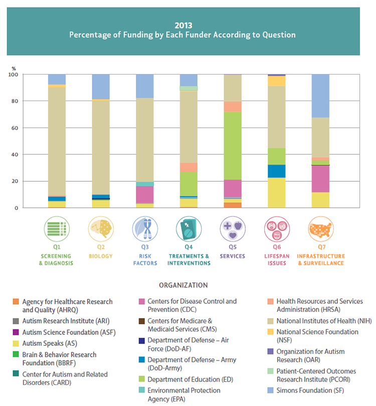 Bar chart Percentage of Funding by Each Funder According to Question