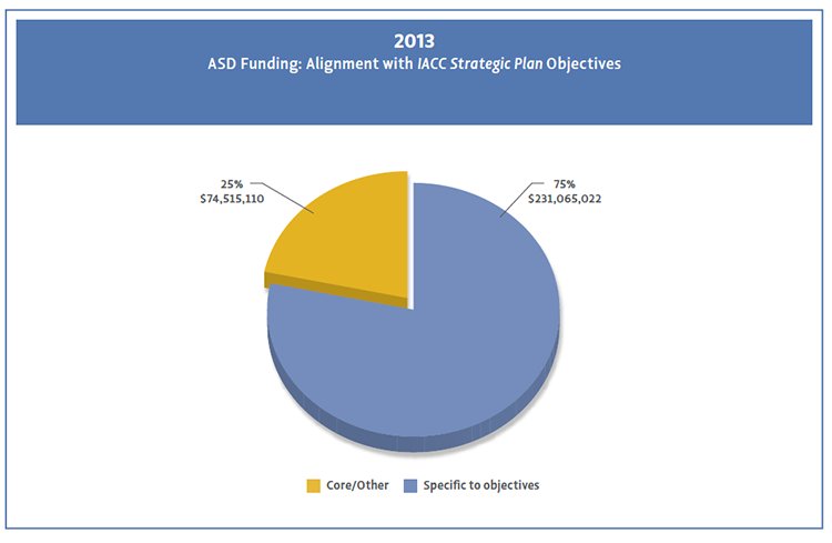 Pie chart showing Percentage of funding for specific objectives vs non objectives