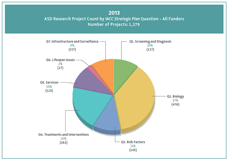 Pie chart shows 2013 projects aligned to Strategic Plan questions.