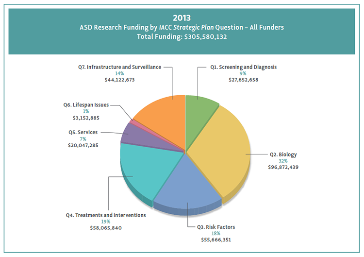 Pie chart shows percentage of funding by Strategic Plan question.