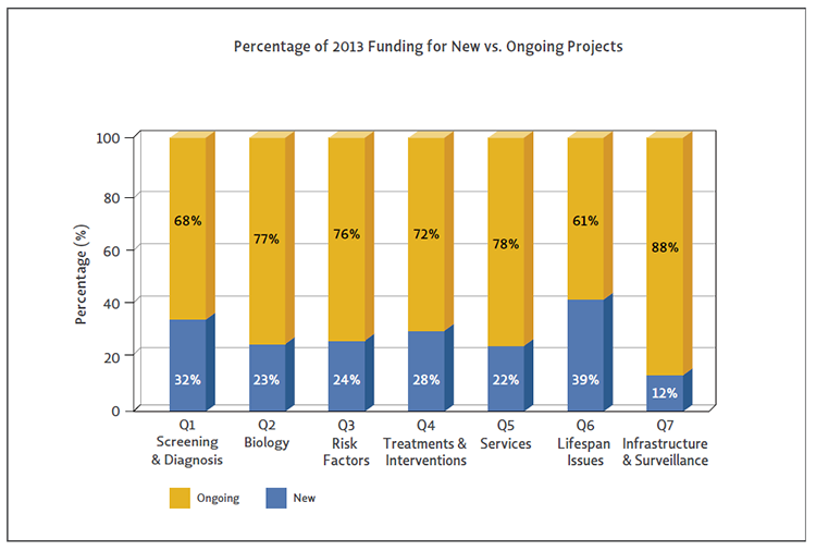 Bar chart shows The percentages of ASD research funding going to new versus ongoing projects varies between Strategic Plan questions.