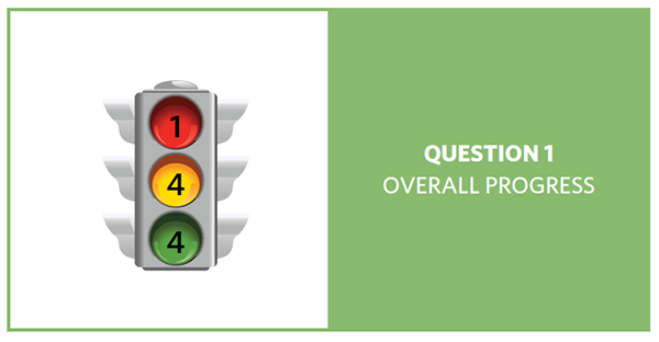 Stop light with red = 1, yellow = 4, and green = 4, showing progress of 9 question 1 objectives
