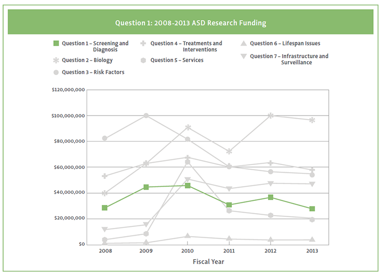 Graph showing Question 1 ASD research funding from 2008-2013.