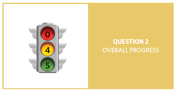 Stop light with 0 as red, 4 as yellow and 5 as green, for question 2 overall progress.