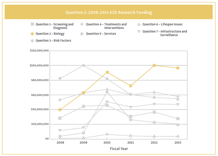 Line chart showing Question 2 funding by strategic plan question.