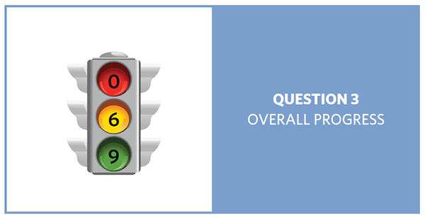Stop light with red = 0, yellow = 6, and green = 9, showing progress of 15 question 3 objectives