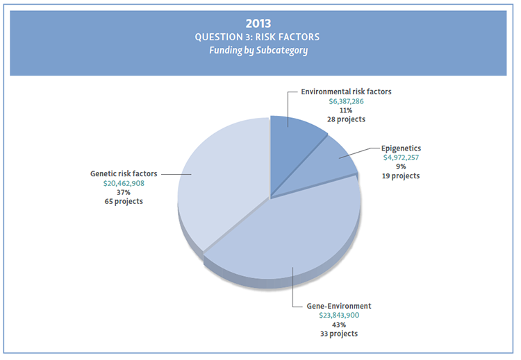 Pie chart showing Question 3 subcategories.