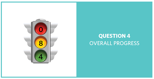 Stop light with red = 0, yellow = 8, and green = 4, showing progress of 12 question 4 objectives