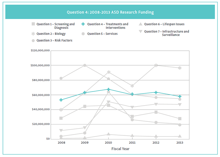 2013 Line Chart of Question 4 funding by Strategic Plan Funding