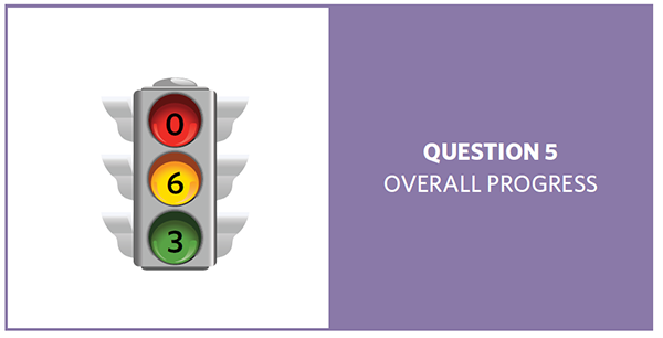 Stop light with red = 0, yellow = 6, and green = 3, showing progress of 9 question 5 objectives