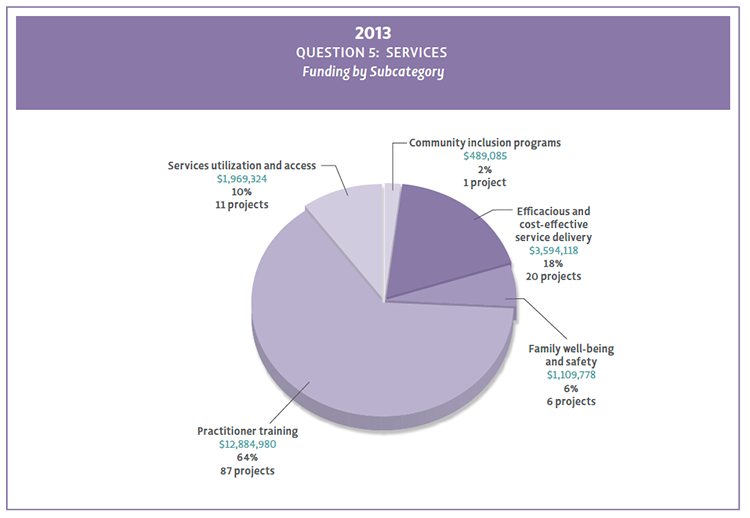 2013 Question 5 funding by subcategory