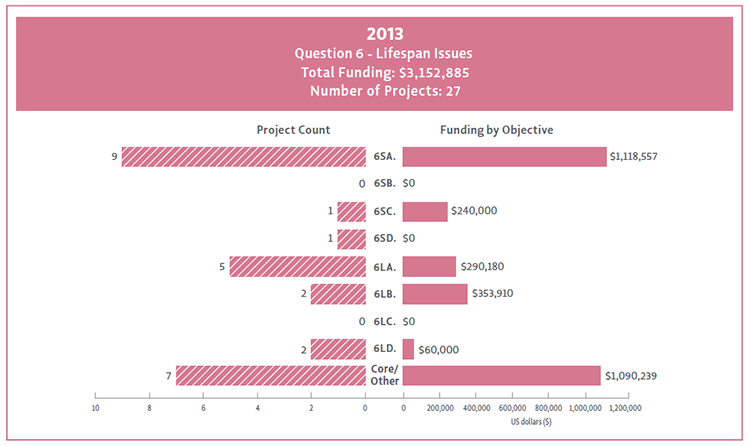 Bar chart showing Question 6 objectives broken down by their funding and project count.