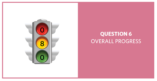 Stop light with red = 0, yellow = 8, and green = 0, showing progress of 8 question 6 objectives