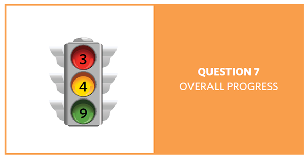 Stop light with red = 3, yellow = 4, and green = 9, showing progress of 16 question 7 objectives