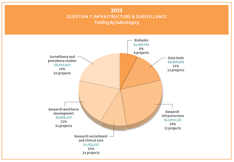 Pie chart showing Question 7 funding by subcategory