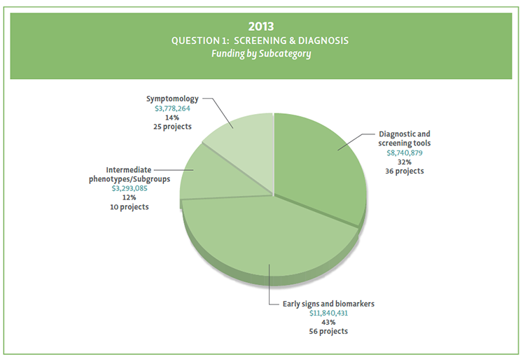 Pie chart showing Question 1 funding by subcategory in 2013.