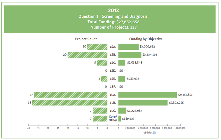 Bar chart showing Question 1 objectives broken down by their funding and project count.