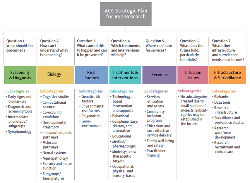 IACC STRATEGIC PLAN QUESTIONS AND CORRESPONDING RESEARCH AREAS by SubCategory