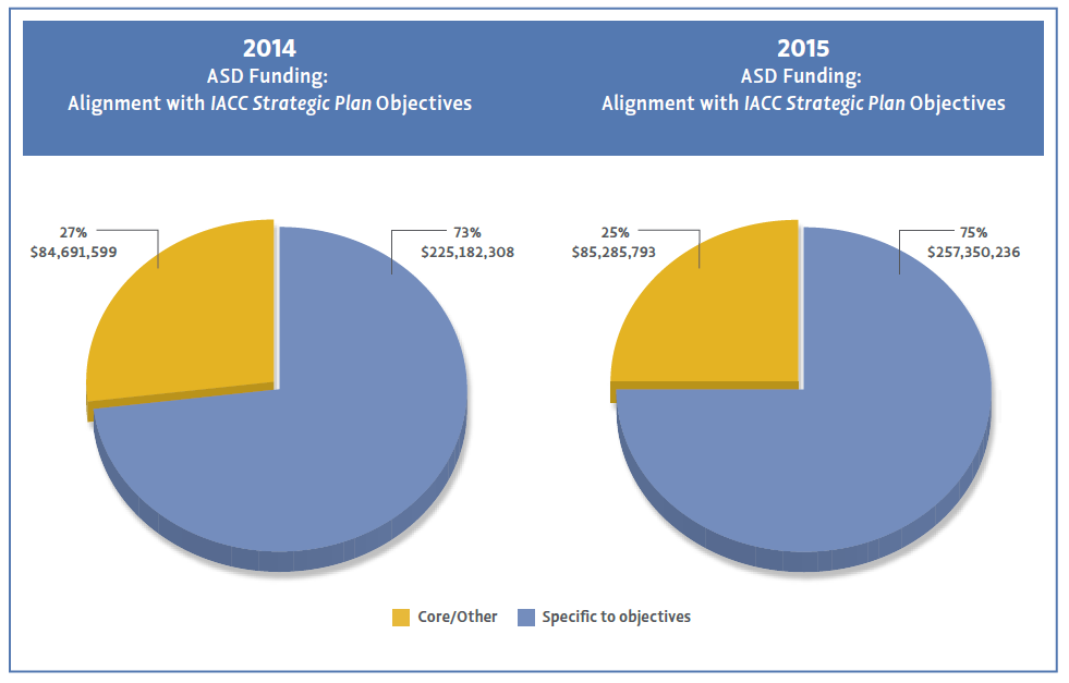 Pie chart showing Percentage of funding for specific objectives vs non objectives for 2014 and 2015