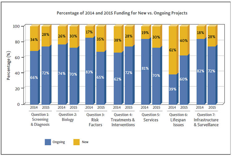 Bar chart shows the percentages of ASD research funding going to new versus ongoing projects varies between Strategic Plan questions for 2014 and 2015.