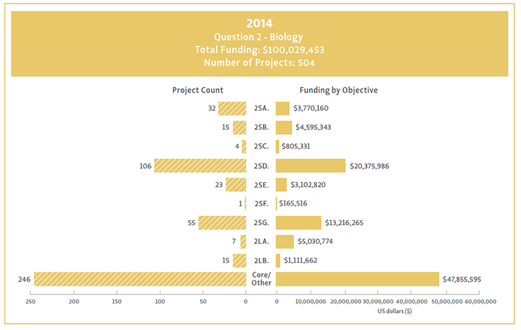 Bar chart showing Question 2 objectives broken down by their funding and project count for 2014.