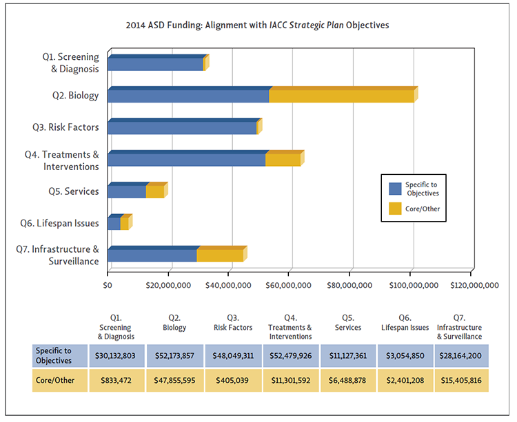 Bar chart showing ASD funding alignment with IACC Strategic Plan Objectives for 2014