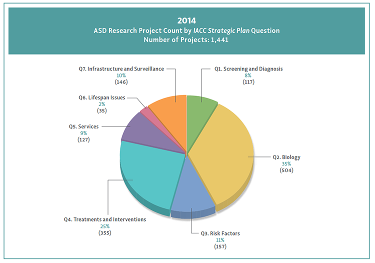 Pie chart shows 2014 projects aligned to Strategic Plan questions.