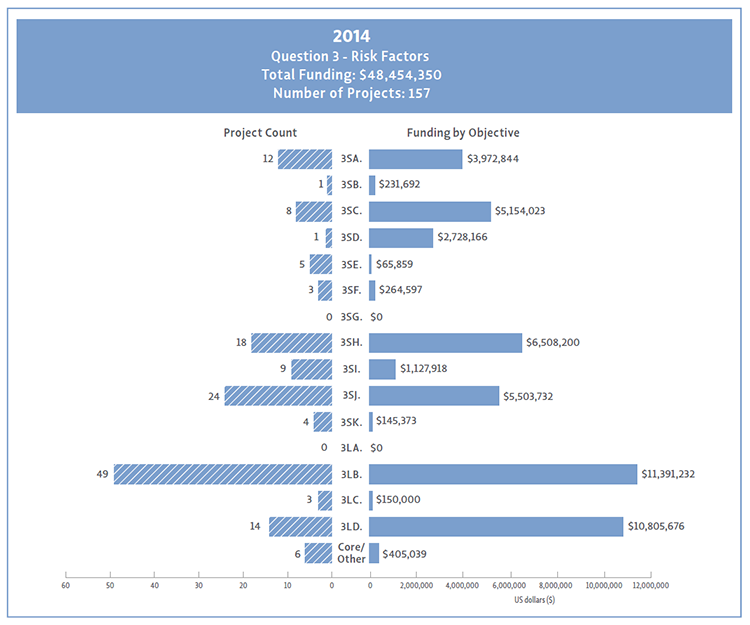 Bar chart showing Question 3 project count and funding by objective for 2014.