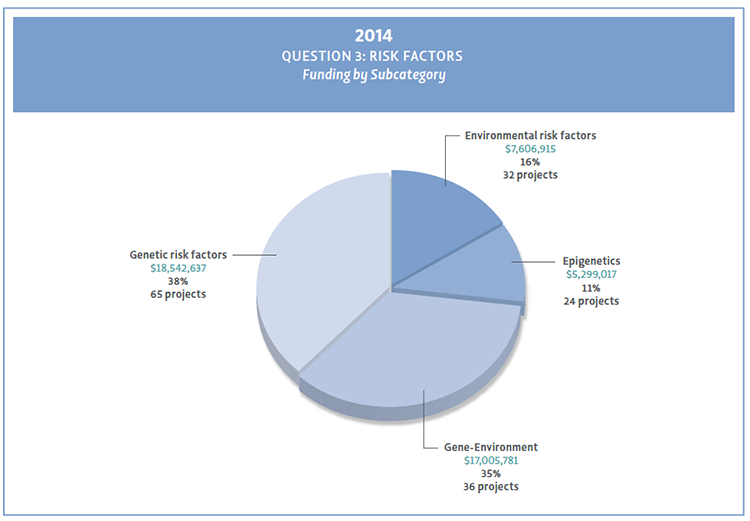Pie chart showing Question 3 subcategories funding for 2014.
