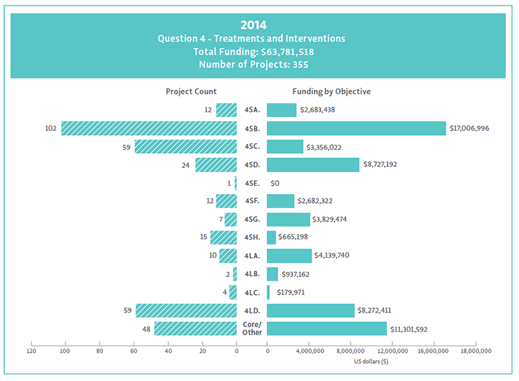 2014 Bar Chart of Question 4 project count and funding by objective