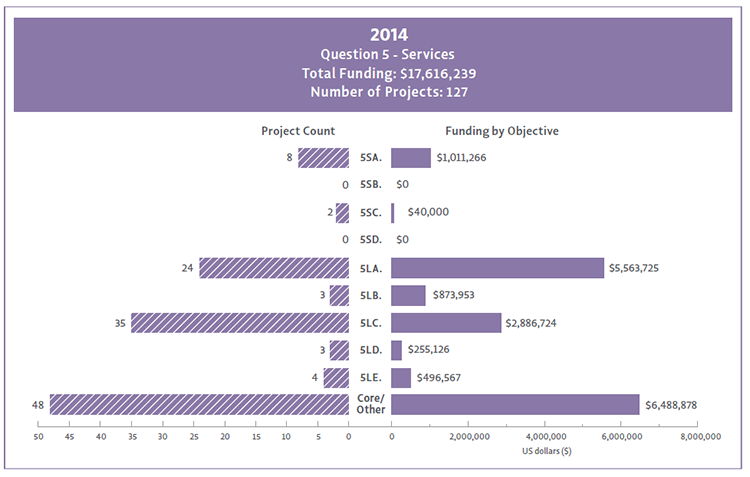 2014 Bar Chart of Question 5 funding by Objectives