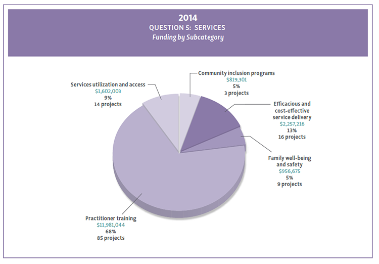 2014 Question 5 funding by subcategory