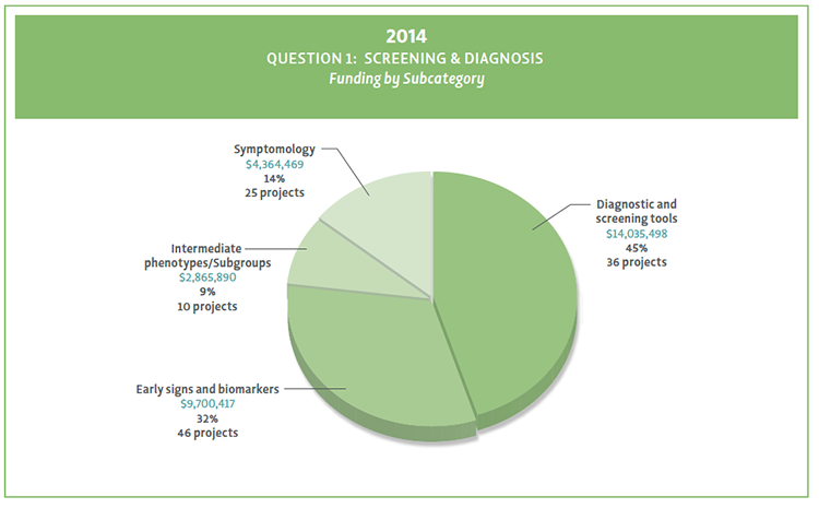 Pie chart showing Question 1 funding by subcategory in 2014.