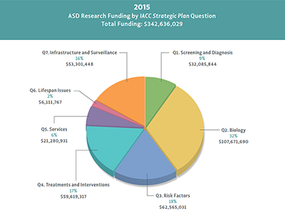 Figure showing Federal and private funding was provided for each Strategic Plan question area in 2013