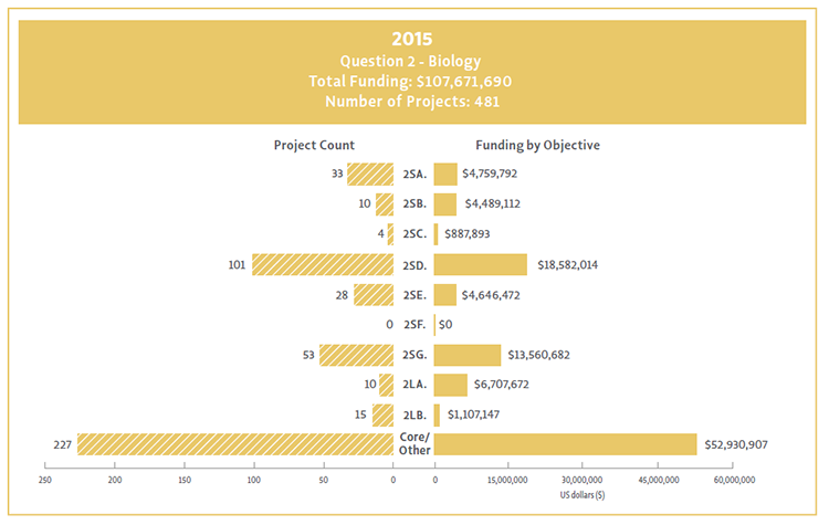 Bar chart showing Question 2 objectives broken down by their funding and project count for 2015.