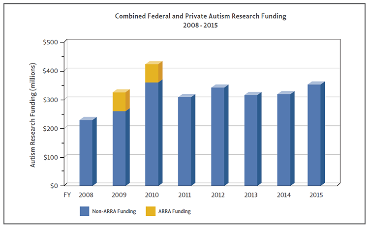 Bar Graph of combined federal and private autism research funding from 2008 - 2015.