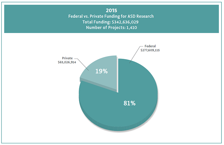 Graph of private versus federal autism research funding for 2015.  Private had about 65 million dollars and federal was about 277 million.