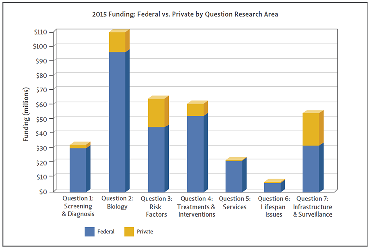Bar chart shows Federal vs Private funding by question for 2015.