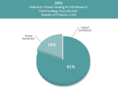 Figure that illustrates levels of autism research funding from combined Federal and private sources during 2008-2013