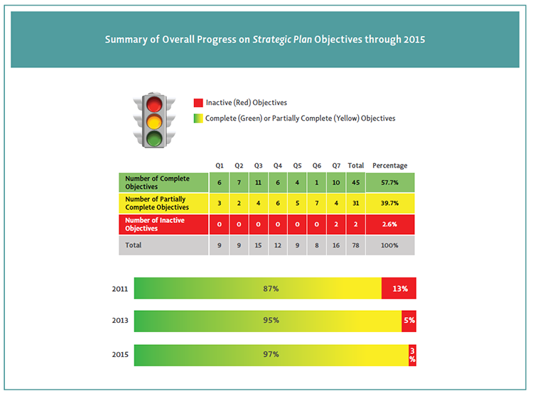 Color coded image showing Summary of Overall Progress on Strategic Plan Objectives through 2015