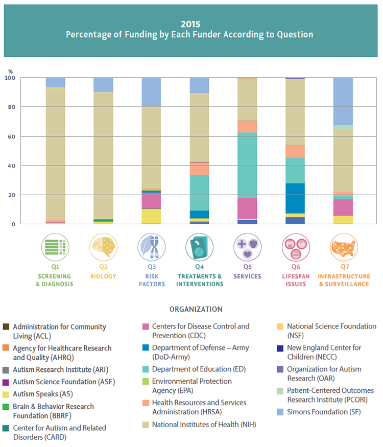 Bar chart Percentage of Funding by Each Funder According to Question for 2015