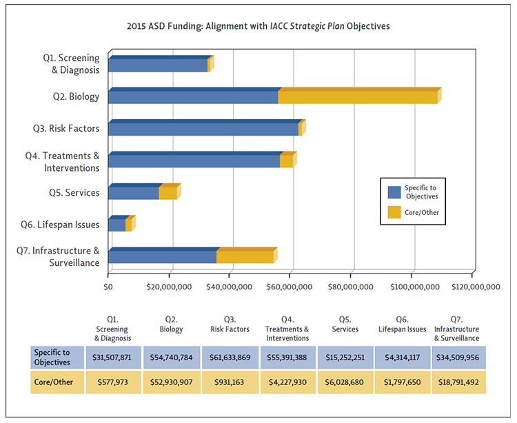 Bar chart showing ASD funding alignment with IACC Strategic Plan Objectives for 2015