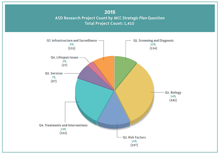 Pie chart shows 2015 projects aligned to Strategic Plan questions.
