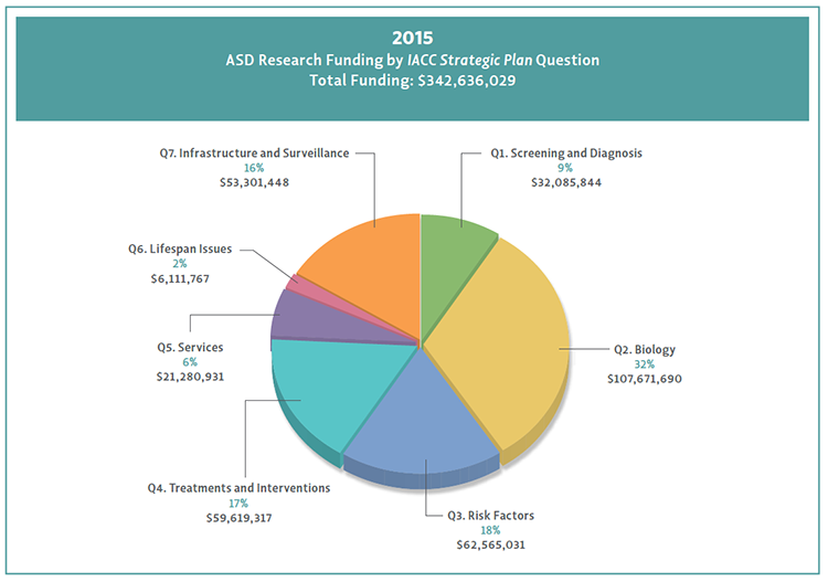 Pie chart shows percentage of funding by Strategic Plan question for 2015.