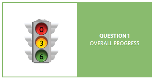 Stop light with red = 0, yellow = 3, and green = 6, showing progress of 9 question 1 objectives