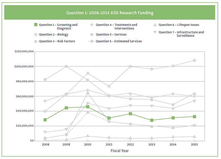 Graph showing Question 1 ASD research funding from 2008-2015.